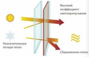 энергосберегающие окна краснодар