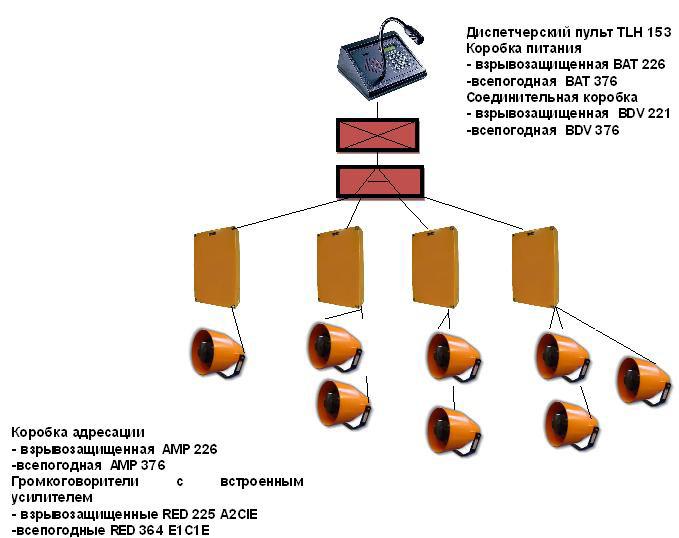 Система громкого оповещения